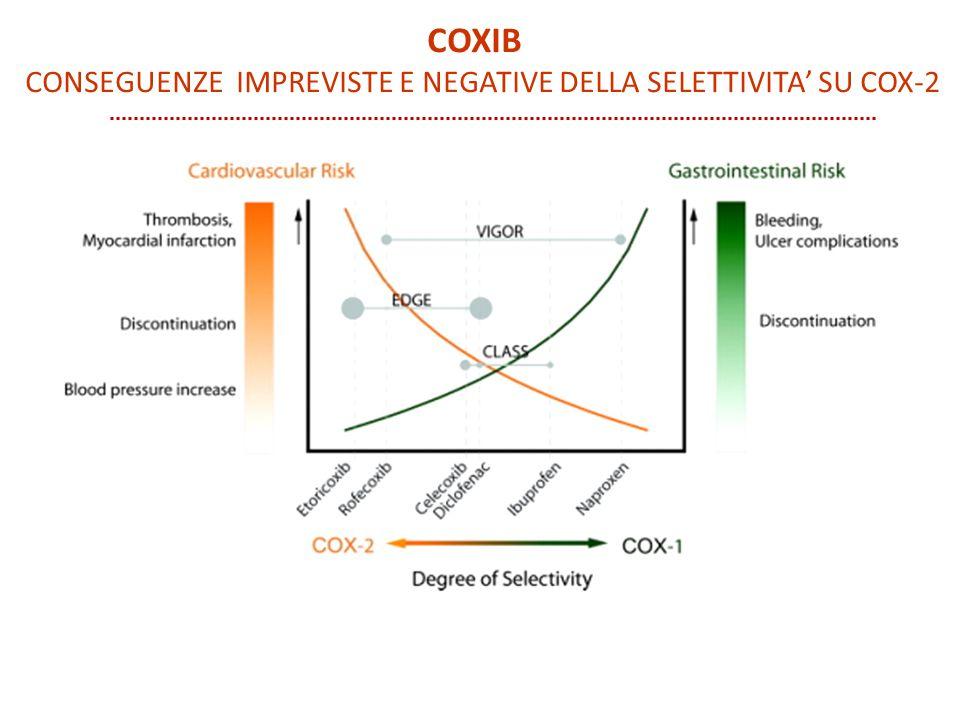 CONSEGUENZE IMPREVISTE E NEGATIVE della selettivita' su COX-2