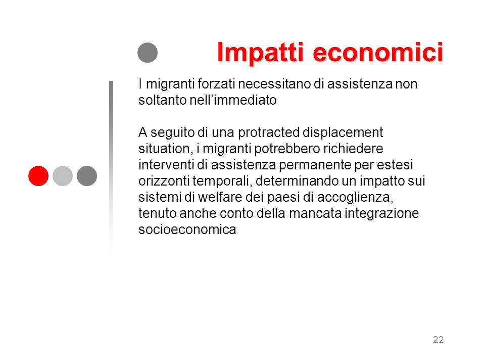 Impatti economici I migranti forzati necessitano di assistenza non soltanto nell'immediato.