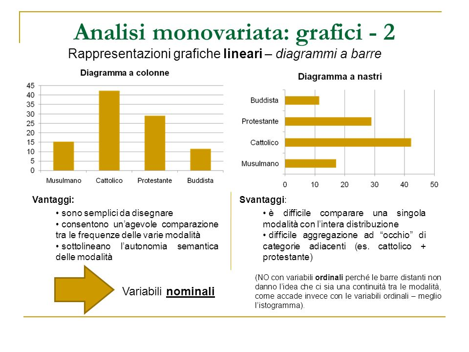 Analisi monovariata: grafici - 2