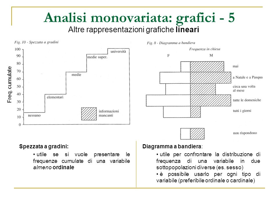 Analisi monovariata: grafici - 5