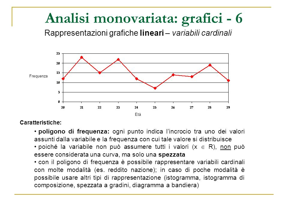 Analisi monovariata: grafici - 6