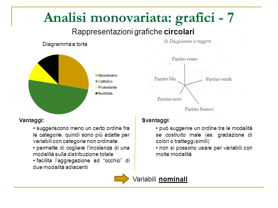 Analisi monovariata: grafici - 7