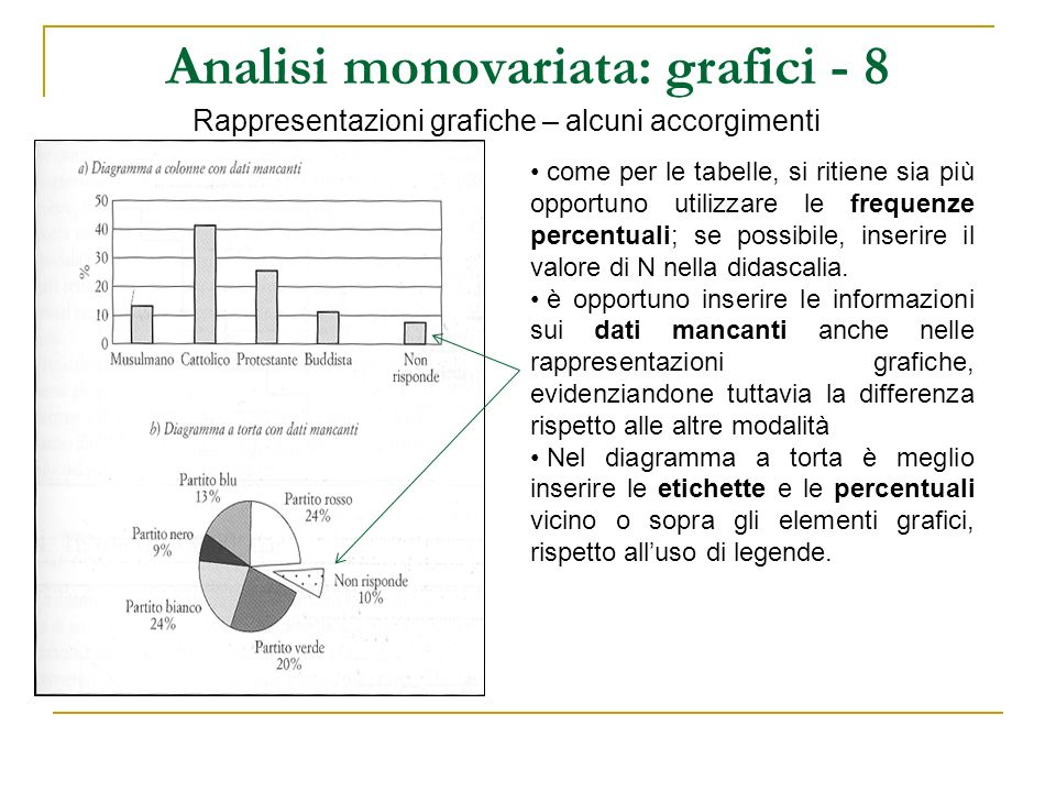 Analisi monovariata: grafici - 8