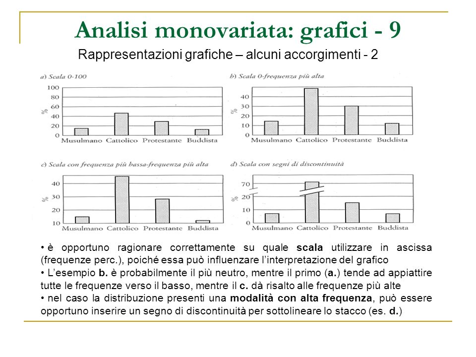 Analisi monovariata: grafici - 9