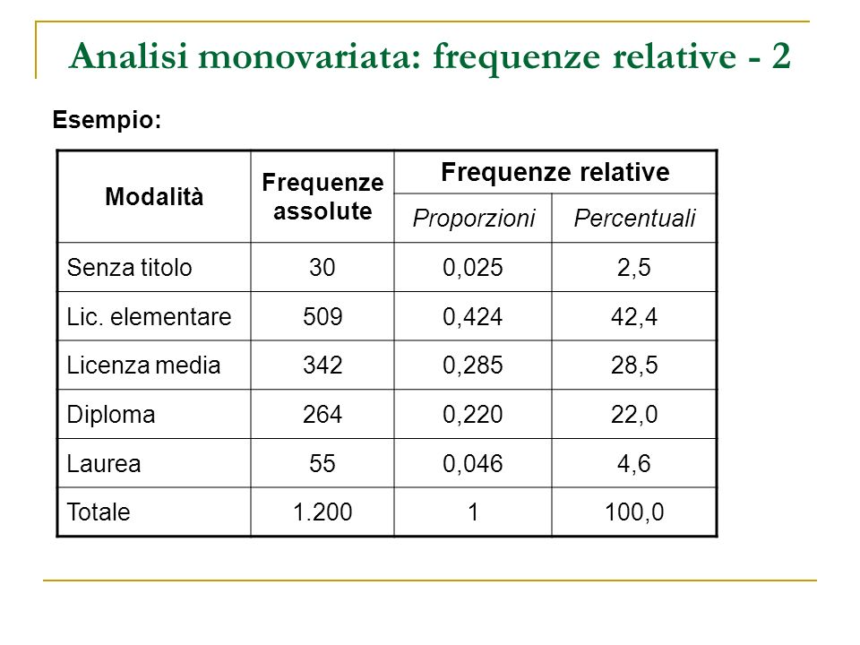 Analisi monovariata: frequenze relative - 2