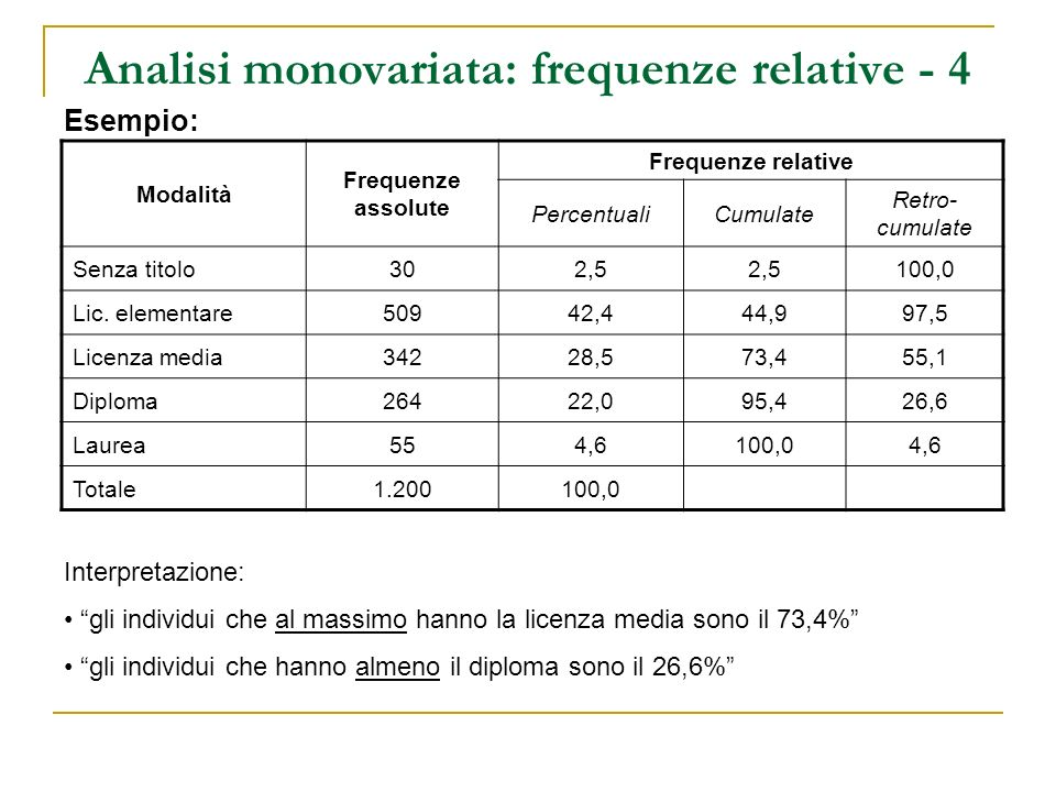 Analisi monovariata: frequenze relative - 4