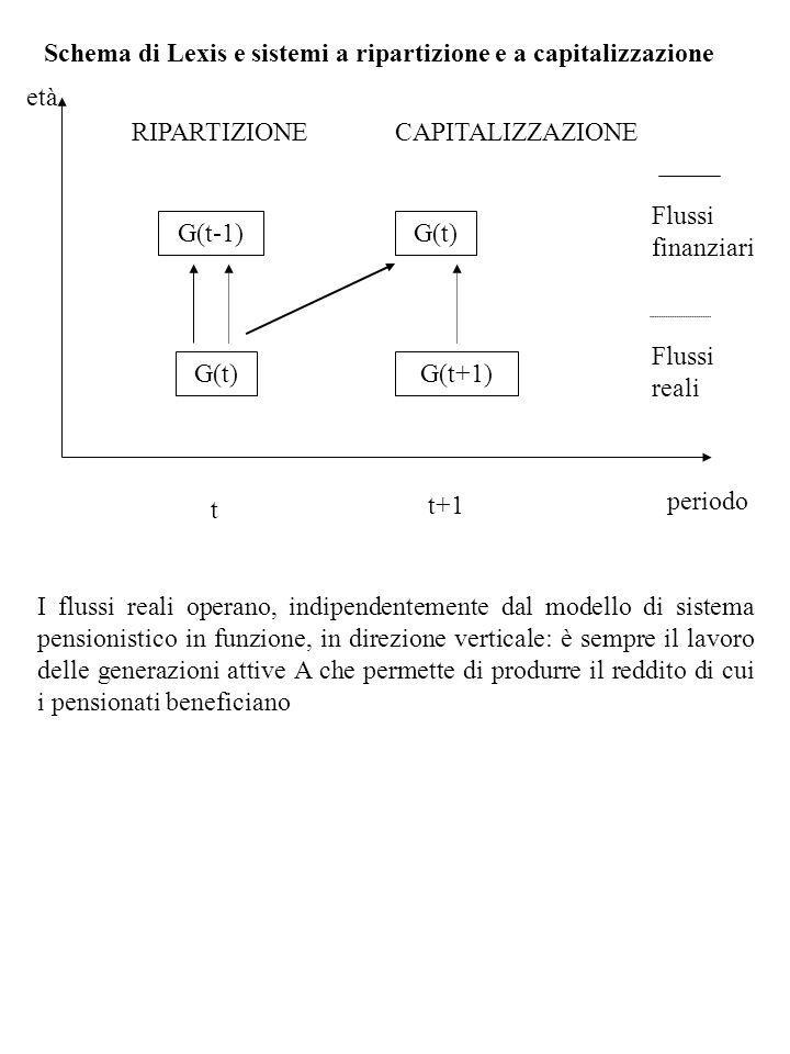 Schema di Lexis e sistemi a ripartizione e a capitalizzazione