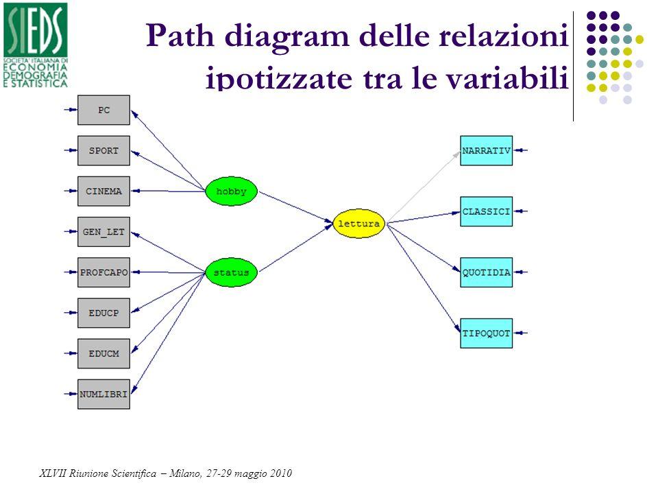Path diagram delle relazioni ipotizzate tra le variabili