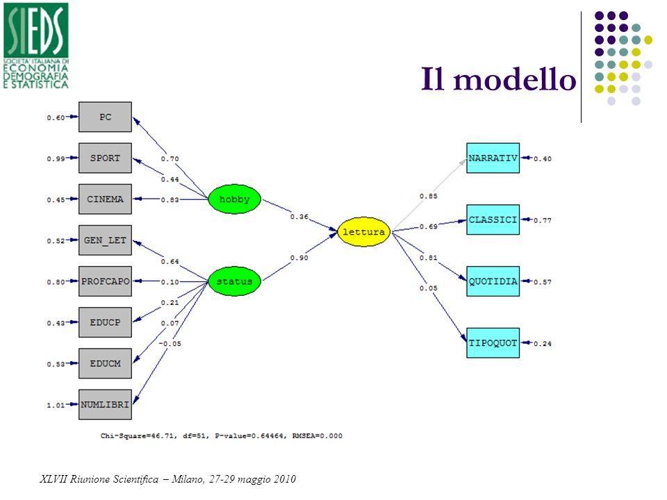 Il modello XLVII Riunione Scientifica – Milano, 27-29 maggio 2010
