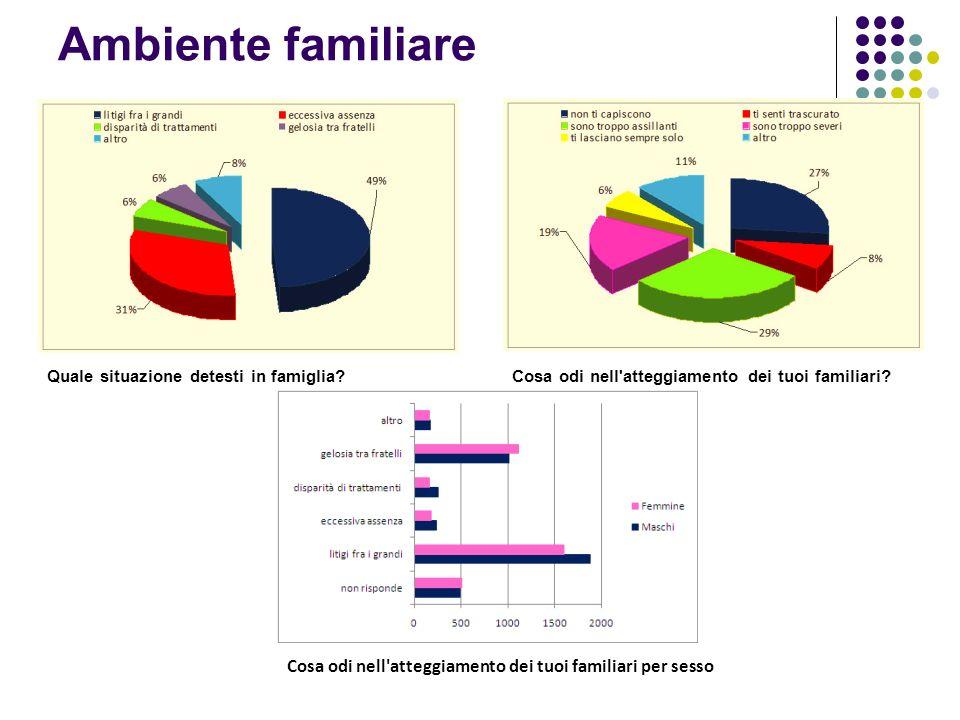 Ambiente familiare Quale situazione detesti in famiglia Cosa odi nell atteggiamento dei tuoi familiari
