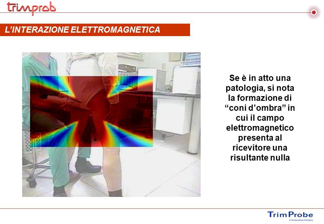 L'INTERAZIONE ELETTROMAGNETICA