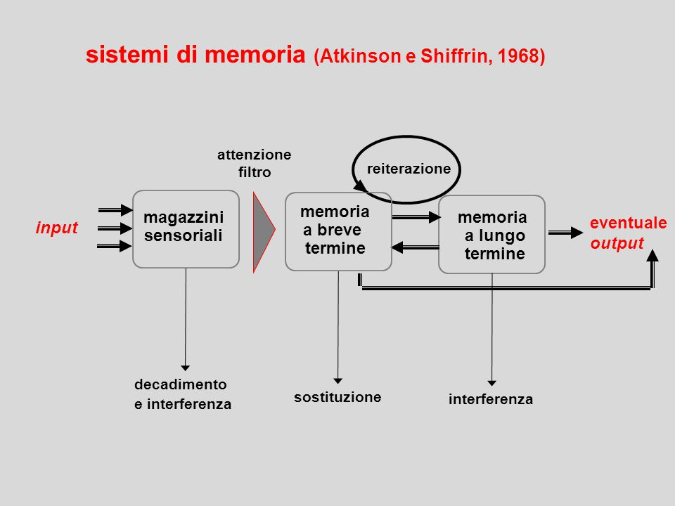 sistemi di memoria (Atkinson e Shiffrin, 1968)