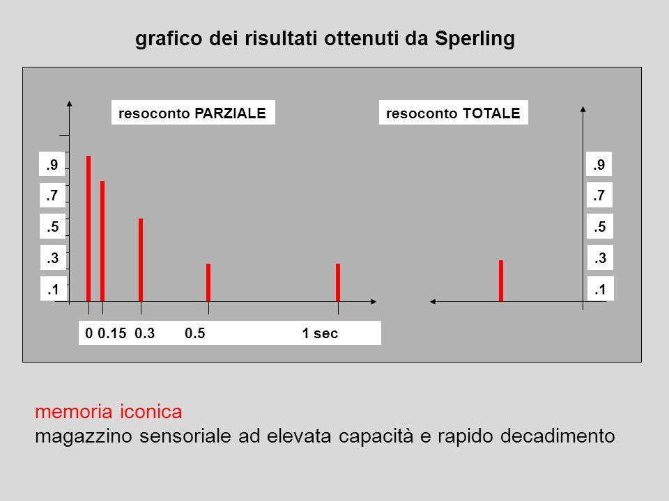 grafico dei risultati ottenuti da Sperling