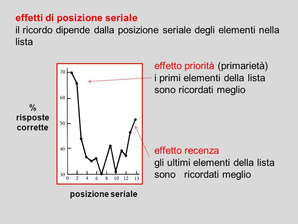 effetti di posizione seriale
