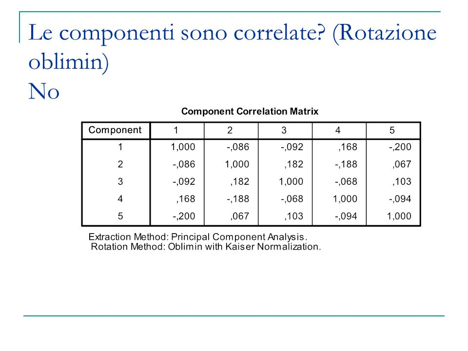 Le componenti sono correlate (Rotazione oblimin) No