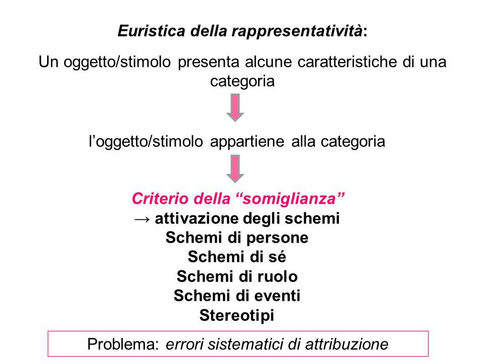 Euristica della rappresentatività: Criterio della somiglianza