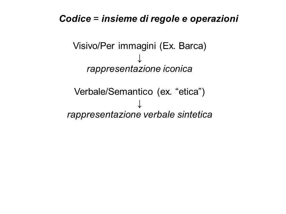 Codice = insieme di regole e operazioni