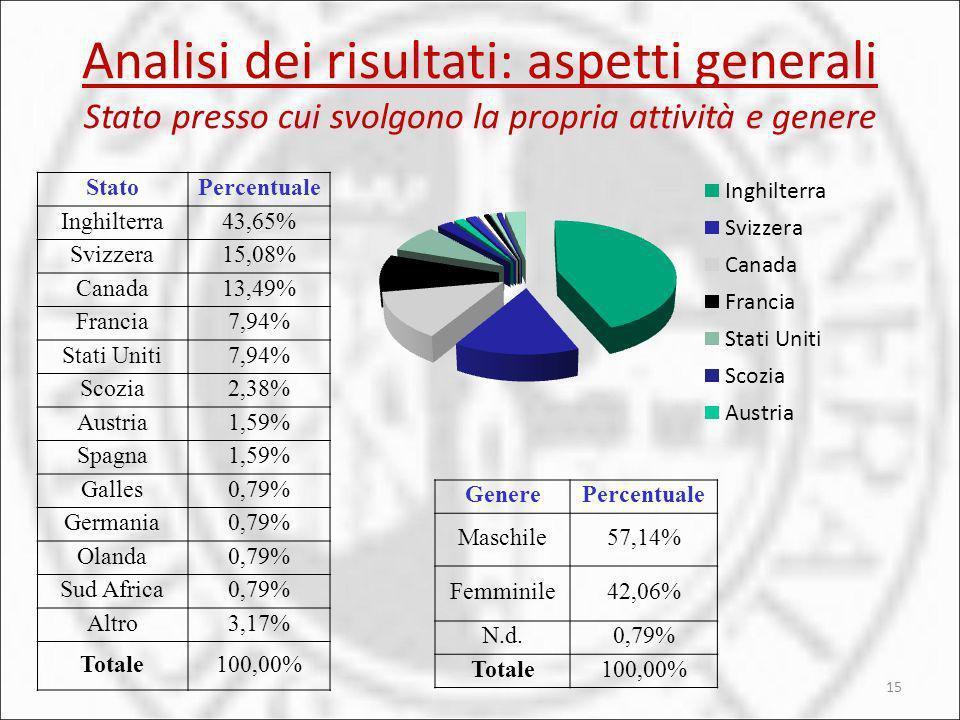 Analisi dei risultati: aspetti generali