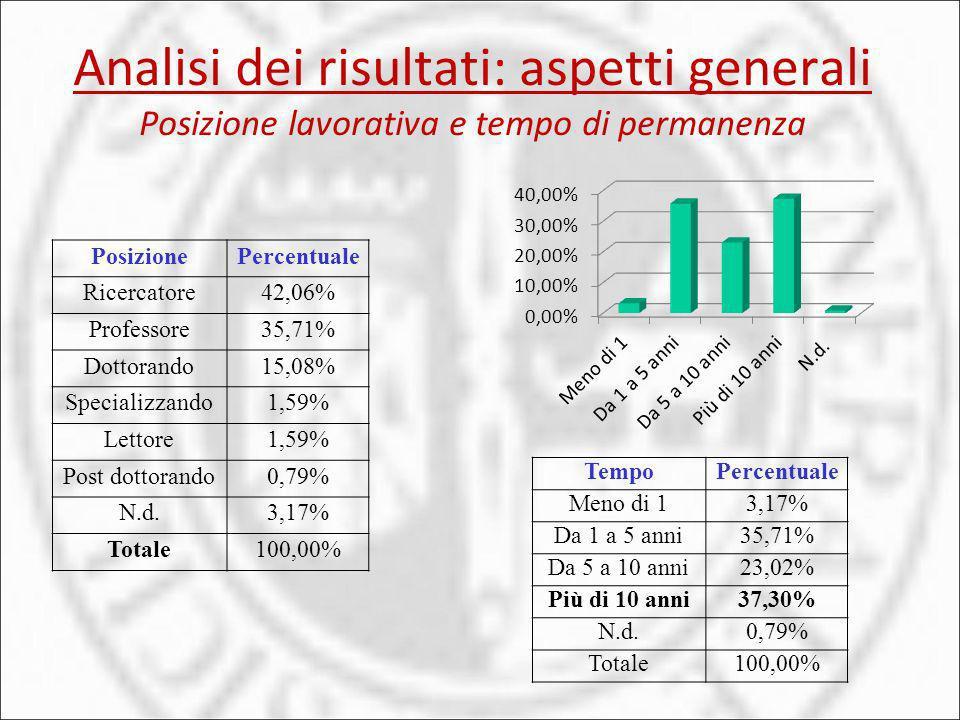 Analisi dei risultati: aspetti generali Posizione lavorativa e tempo di permanenza