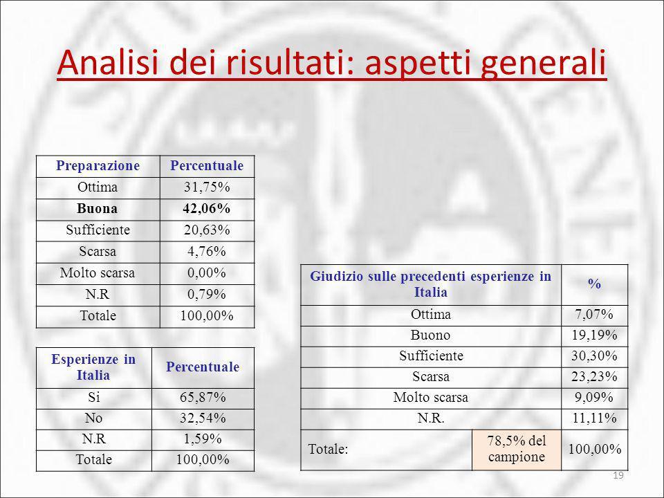 Giudizio sulle precedenti esperienze in Italia