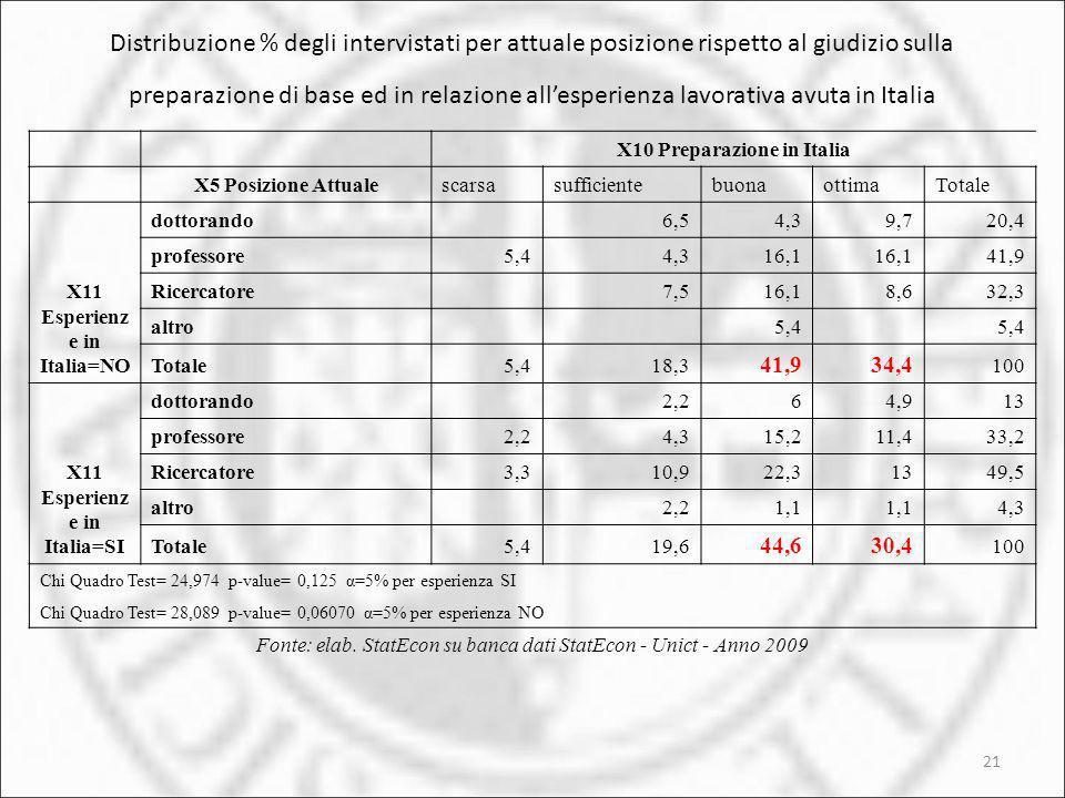 Distribuzione % degli intervistati per attuale posizione rispetto al giudizio sulla preparazione di base ed in relazione all'esperienza lavorativa avuta in Italia