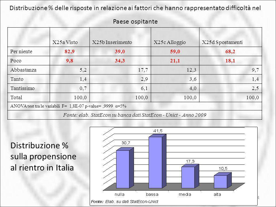 Fonte: elab. StatEcon su banca dati StatEcon - Unict - Anno 2009