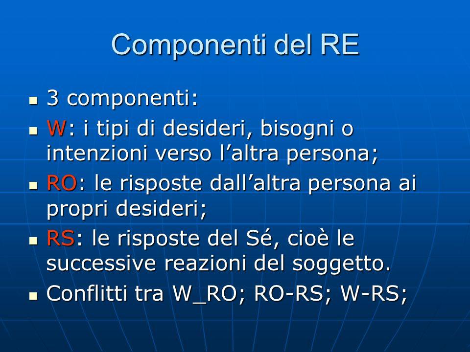 Componenti del RE 3 componenti:
