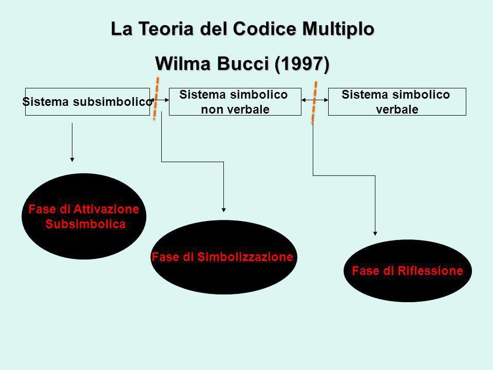 La Teoria del Codice Multiplo Fase di Simbolizzazione