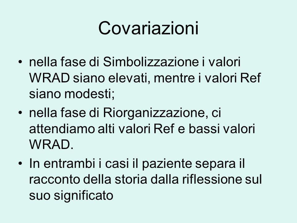Covariazioni nella fase di Simbolizzazione i valori WRAD siano elevati, mentre i valori Ref siano modesti;