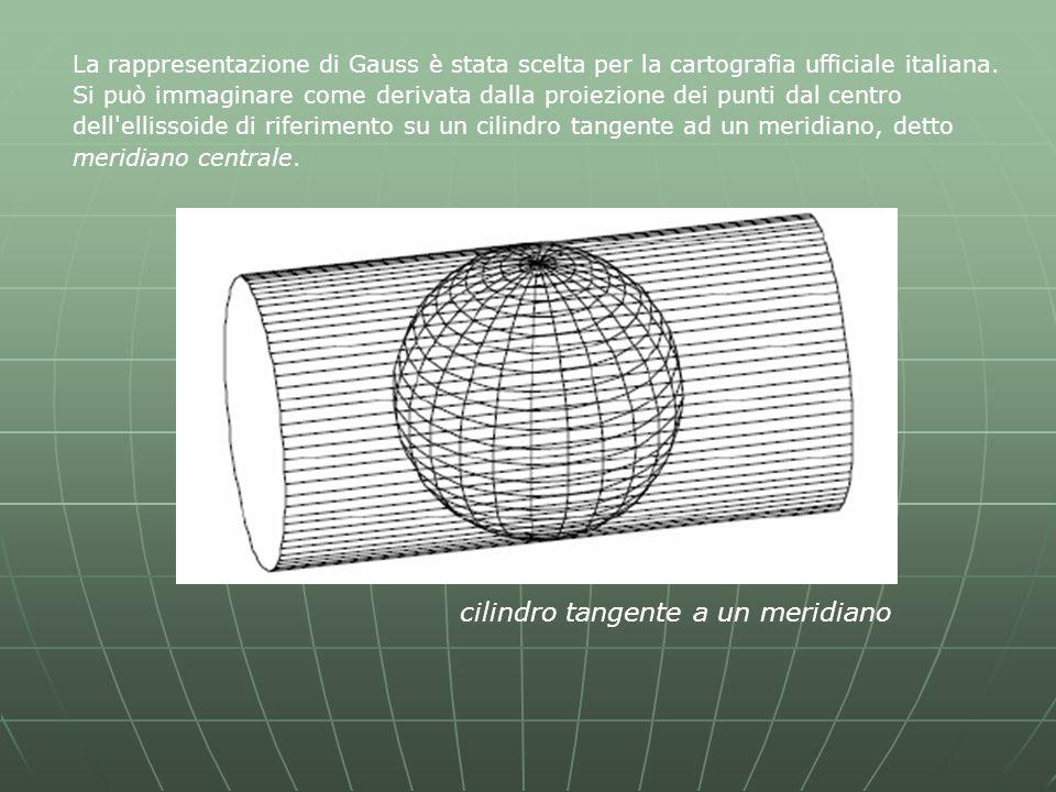 cilindro tangente a un meridiano