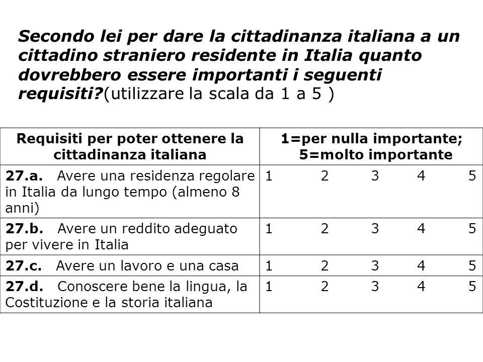 Requisiti per poter ottenere la cittadinanza italiana