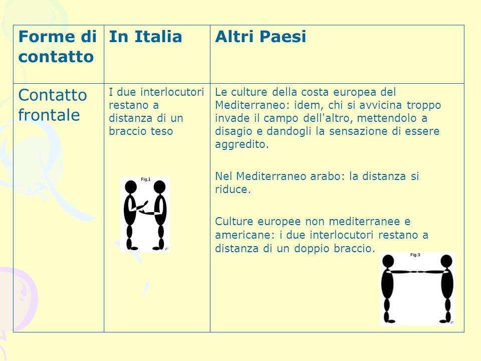 Forme di contatto In Italia Altri Paesi Contatto frontale