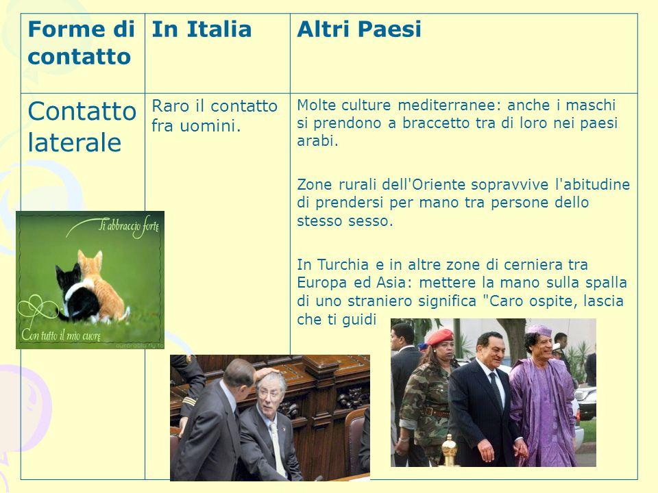 Contatto laterale Forme di contatto In Italia Altri Paesi