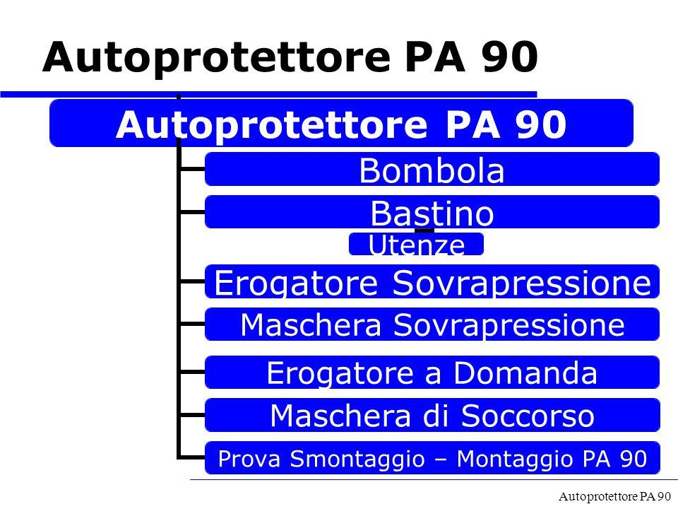 Autoprotettore PA 90 Autoprotettore PA 90 A cura del GECAV