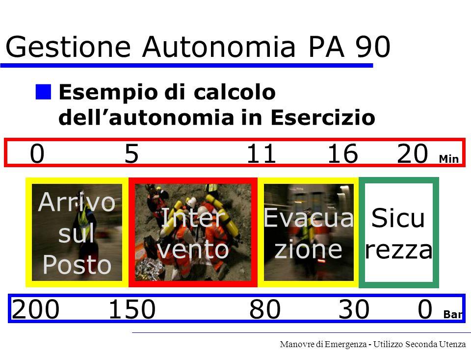 Gestione Autonomia PA 90 0 5 11 16 20 Min Arrivo sul Posto Inter vento