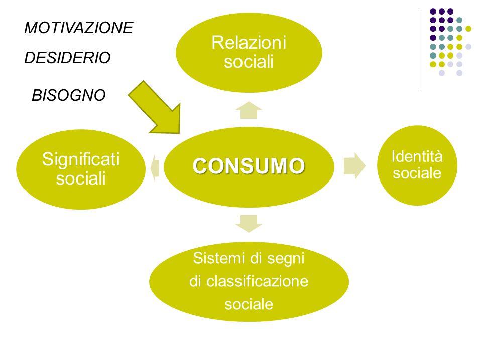 CONSUMO Relazioni sociali Significati sociali Sistemi di segni