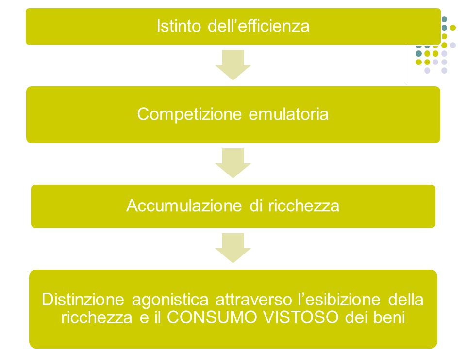Istinto dell'efficienza Competizione emulatoria