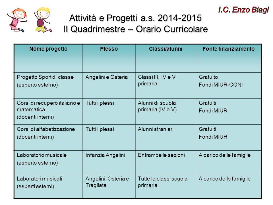 I.C. Enzo Biagi Attività e Progetti a.s. 2014-2015 II Quadrimestre – Orario Curricolare. Nome progetto.