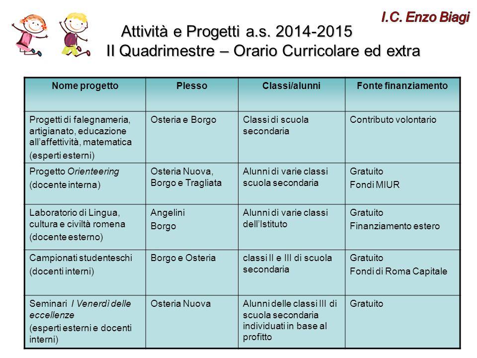 I.C. Enzo Biagi Attività e Progetti a.s. 2014-2015 I II Quadrimestre – Orario Curricolare ed extra.