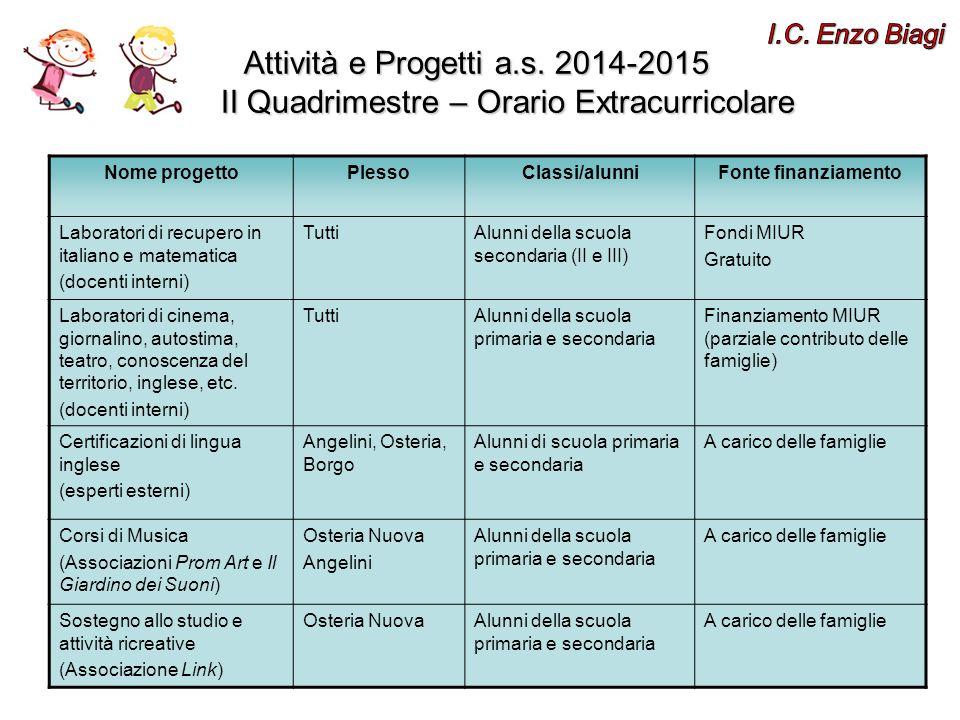 I.C. Enzo Biagi Attività e Progetti a.s. 2014-2015 I II Quadrimestre – Orario Extracurricolare.