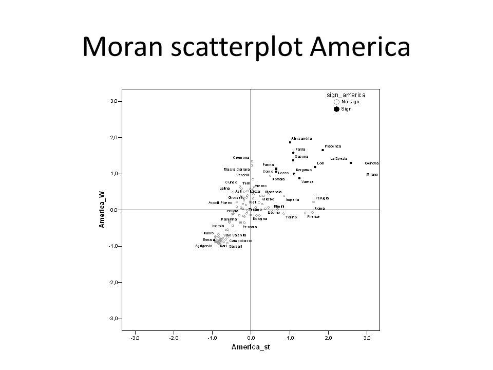 Moran scatterplot America