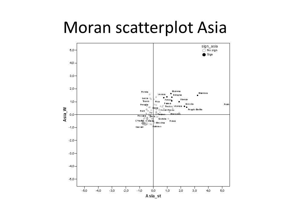 Moran scatterplot Asia