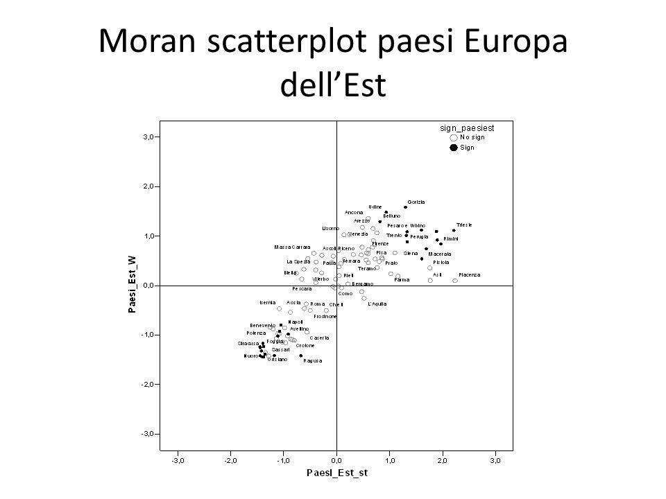 Moran scatterplot paesi Europa dell'Est