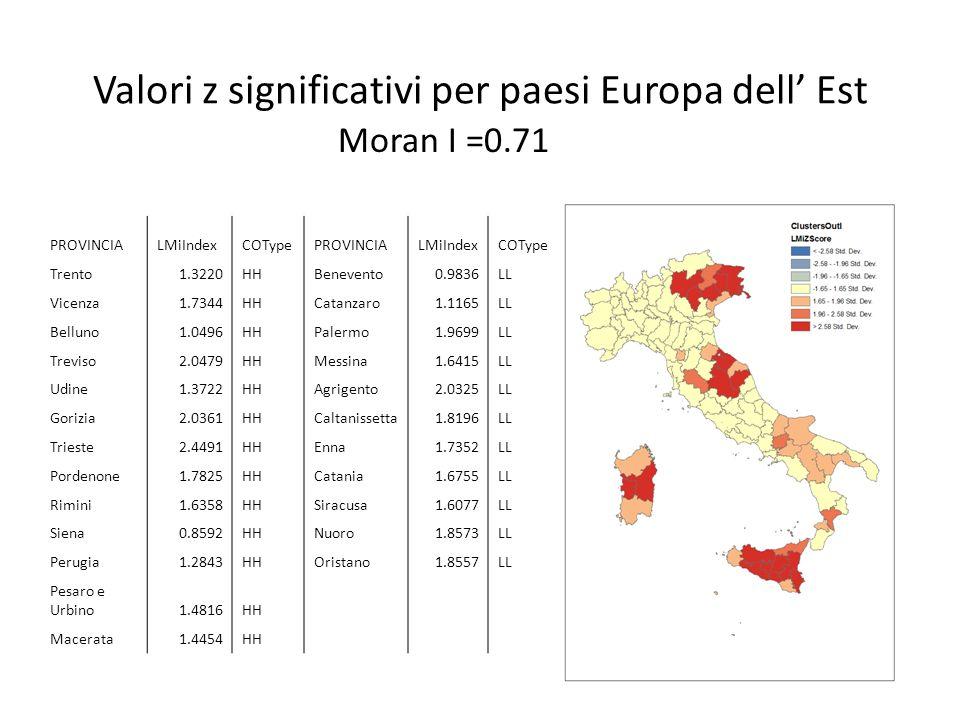 Valori z significativi per paesi Europa dell' Est