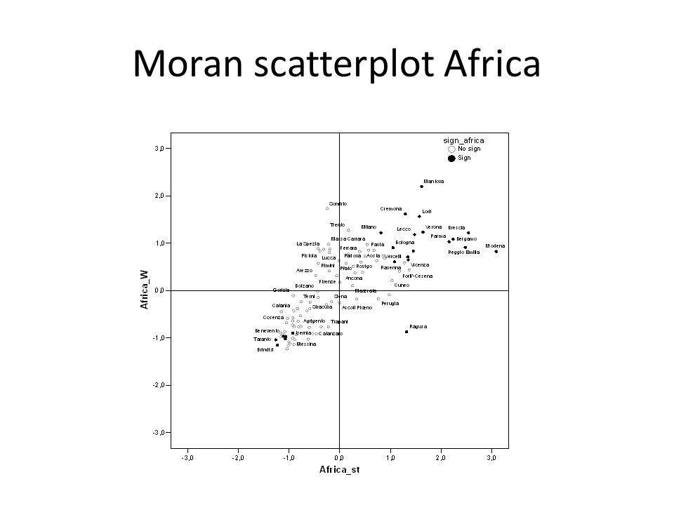 Moran scatterplot Africa