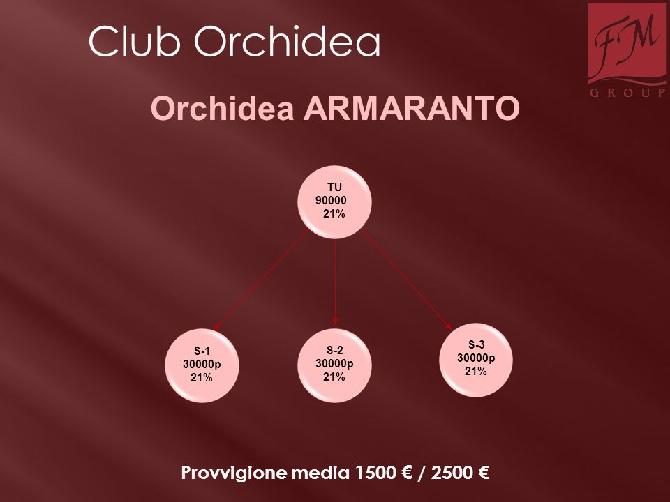 Club Orchidea Orchidea ARMARANTO Provvigione media 1500 € / 2500 € TU