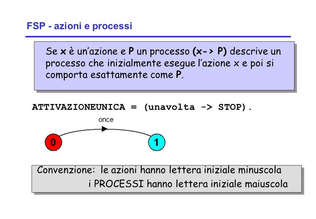 FSP - azioni e processi