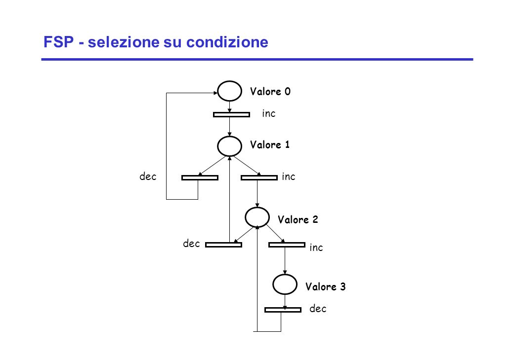 FSP - selezione su condizione
