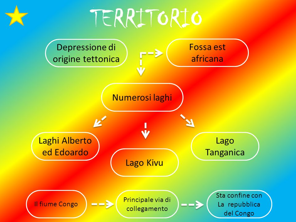 TERRITORIO Depressione di origine tettonica Fossa est africana