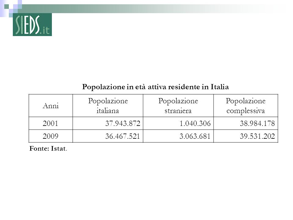 Popolazione in età attiva residente in Italia